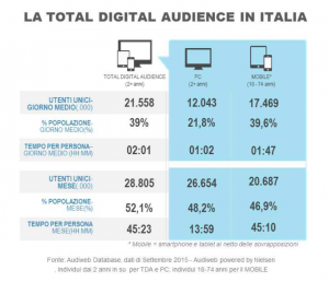utenti digital italia